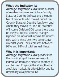 What the indicator is: Average Migration Flow is the number of residents who moved into a County, State, or Country (inflow) and the number of residents who moved out of the County, State, or Country (outflow), and where they moved to. The IRS Statistics of Income Division (SOI) bases these data on the year-to-year address changes reported on individual income tax returns filed with the IRS over two consecutive calendar years. They represent between 95% and 98% of total annual filings. Why it is important: Average Migration Flow provides for the monitoring of the movement of individuals from one place to another. It can be used to gauge the strength of an area's job market, its affordability, and its desirability as a place to live.