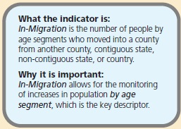 What the indicator is: In-Migration is the number of people by age segments who moved into a county from another county, contiguous state, non-contiguous state, or country. Why it is important: In-Migration allows for the monitoring of increases in population by age segment, which is the key descriptor.