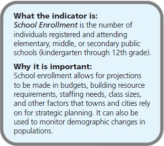 What the indicator is: School Enrollment is the number of individuals registered and attending elementary, middle, or secondary public schools (kindergarten through 12th grade). Why it is important: School enrollment allows for projections to be made in budgets, building resource requirements, staffing needs, class sizes, and other factors that towns and cities rely on for strategic planning. It can also be used to monitor demographic changes in populations.