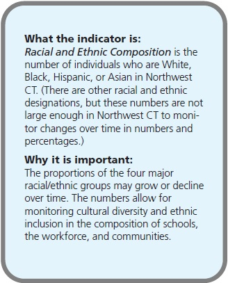 What the indicator is: Racial and Ethnic Composition is the number of individuals who are White, Black, Hispanic, or Asian in Northwest CT. (There are other racial and ethnic designations, but these numbers are not large enough in Northwest CT to monitor changes over time in numbers and percentages.) Why it is important: The proportions of the four major racial/ethnic groups may grow or decline over time. The numbers allow for monitoring cultural diversity and ethnic inclusion in the composition of schools, the workforce, and communities.