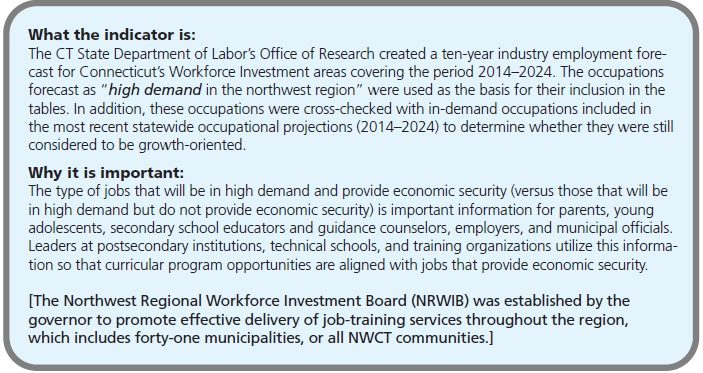 "What the indicator is: The CT State Department of Labor's Office of Research created a ten-year industry employment forecast for Connecticut's Workforce Investment areas covering the period 2014–2024. The occupations forecast as ""high demand in the northwest region"" were used as the basis for their inclusion in the tables. In addition, these occupations were cross-checked with in-demand occupations included in the most recent statewide occupational projections (2014–2024) to determine whether they were still considered to be growth-oriented. Why it is important: The type of jobs that will be in high demand and provide economic security (versus those that will be in high demand but do not provide economic security) is important information for parents, young adolescents, secondary school educators and guidance counselors, employers, and municipal officials. Leaders at postsecondary institutions, technical schools, and training organizations utilize this information so that curricular program opportunities are aligned with jobs that provide economic security. [The Northwest Regional Workforce Investment Board (NRWIB) was established by the governor to promote effective delivery of job-training services throughout the region, which includes forty-one municipalities, or all NWCT communities.]"
