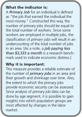 "What the indicator is: A Primary Job for an individual is defined as ""the job that earned the individual the most money."" Constructed this way, the number of primary jobs should be equal to the total number of workers. Since some workers are employed in multiple jobs, the classification of primary jobs will result in an undercounting of the total number of jobs in an area. [As a note, a job paying less than $3,333 a month is a research benchmark used to indicate economic distress.] Why it is important: This measure provides a reliable estimate of the number of primary jobs in an area and their growth and shrinkage over time. Also, the extent to which the primary jobs provide economic security can be assessed. Since analysis of primary job data can be done by age segment, it is possible to gain insights into which population groups are most affected by changes in the labor market."