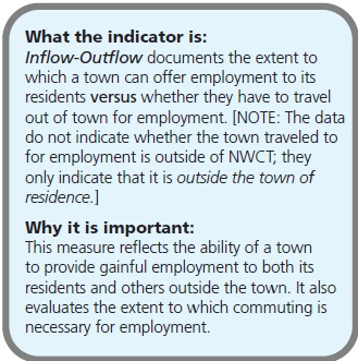 What the indicator is: Inflow-Outflow documents the extent to which a town can offer employment to its residents versus whether they have to travel out of town for employment. [NOTE: The data do not indicate whether the town traveled to for employment is outside of NWCT; they only indicate that it is outside the town of residence.] Why it is important: This measure reflects the ability of a town to provide gainful employment to both its residents and others outside the town. It also evaluates the extent to which commuting is necessary for employment.