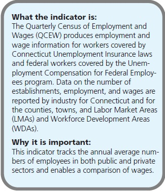 What the indicator is: The Quarterly Census of Employment and Wages (QCEW) produces employment and wage information for workers covered by Connecticut Unemployment Insurance laws and federal workers covered by the Unemployment Compensation for Federal Employees program. Data on the number of establishments, employment, and wages are reported by industry for Connecticut and for the counties, towns, and Labor Market Areas (LMAs) and Workforce Development Areas (WDAs). Why it is important: This indicator tracks the annual average numbers of employees in both public and private sectors and enables a comparison of wages.