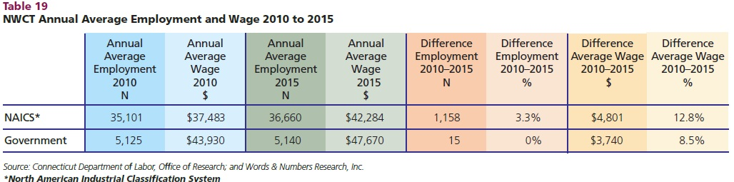 Northwest Ct Community Foundation Releases Demographics