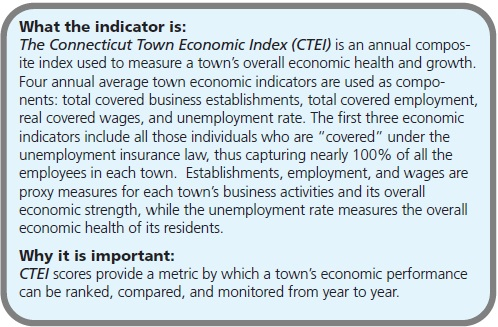 "What the indicator is: The Connecticut Town Economic Index (CTEI) is an annual composite index used to measure a town's overall economic health and growth. Four annual average town economic indicators are used as components: total covered business establishments, total covered employment, real covered wages, and unemployment rate. The first three economic indicators include all those individuals who are ""covered"" under the unemployment insurance law, thus capturing nearly 100% of all the employees in each town. Establishments, employment, and wages are proxy measures for each town's business activities and its overall economic strength, while the unemployment rate measures the overall economic health of its residents. Why it is important: CTEI scores provide a metric by which a town's economic performance can be ranked, compared, and monitored from year to year."