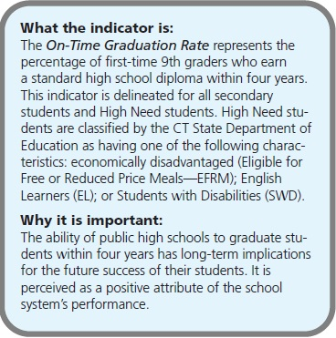 What the indicator is: The On-Time Graduation Rate represents the percentage of first-time 9th graders who earn a standard high school diploma within four years. This indicator is delineated for all secondary students and High Need students. High Need students are classified by the CT State Department of Education as having one of the following characteristics: economically disadvantaged (Eligible for Free or Reduced Price Meals—EFRM); English Learners (EL); or Students with Disabilities (SWD). Why it is important: The ability of public high schools to graduate students within four years has long-term implications for the future success of their students. It is perceived as a positive attribute of the school system's performance.