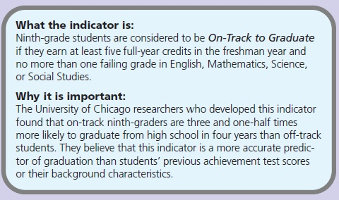 What the indicator is: Ninth-grade students are considered to be On-Track to Graduate if they earn at least five full-year credits in the freshman year and no more than one failing grade in English, Mathematics, Science, or Social Studies. Why it is important: The University of Chicago researchers who developed this indicator found that on-track ninth-graders are three and one-half times more likely to graduate from high school in four years than off-track students. They believe that this indicator is a more accurate predictor of graduation than students' previous achievement test scores or their background characteristics.