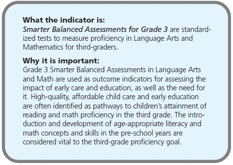 What the indicator is: Smarter Balanced Assessments for Grade 3 are standardized tests to measure proficiency in Language Arts and Mathematics for third-graders. Why it is important: Grade 3 Smarter Balanced Assessments in Language Arts and Math are used as outcome indicators for assessing the impact of early care and education, as well as the need for it. High-quality, affordable child care and early education are often identified as pathways to children's attainment of reading and math proficiency in the third grade. The introduction and development of age-appropriate literacy and math concepts and skills in the pre-school years are considered vital to the third-grade proficiency goal.
