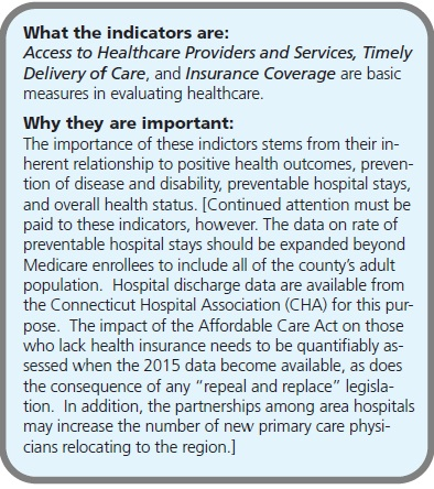 "What the indicators are: Access to Healthcare Providers and Services, Timely Delivery of Care, and Insurance Coverage are basic measures in evaluating healthcare. Why they are important: The importance of these indictors stems from their inherent relationship to positive health outcomes, prevention of disease and disability, preventable hospital stays, and overall health status. [Continued attention must be paid to these indicators, however. The data on rate of preventable hospital stays should be expanded beyond Medicare enrollees to include all of the county's adult population. Hospital discharge data are available from the Connecticut Hospital Association (CHA) for this purpose. The impact of the Affordable Care Act on those who lack health insurance needs to be quantifiably assessed when the 2015 data become available, as does the consequence of any ""repeal and replace"" legislation. In addition, the partnerships among area hospitals may increase the number of new primary care physicians relocating to the region.]"