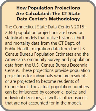 How Population Projections Are Calculated: The CT State Data Center's Methodology The Connecticut State Data Center's 2015– 2040 population projections are based on statistical models that utilize historical birth and mortality data from the CT Dept. of Public Health, migration data from the U.S. Census Bureau Population Estimates and the American Community Survey, and population data from the U.S. Census Bureau Decennial Census. These projections provide population projections for individuals who are residents or are projected to become residents of Connecticut. The actual population numbers can be influenced by economic, policy, and individual decisions, as well as other aspects that are not accounted for in the models.