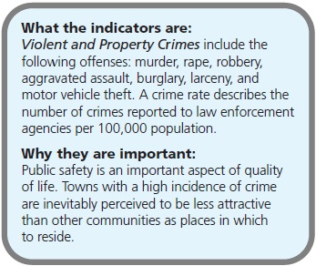 What the indicators are: Violent and Property Crimes include the following offenses: murder, rape, robbery, aggravated assault, burglary, larceny, and motor vehicle theft. A crime rate describes the number of crimes reported to law enforcement agencies per 100,000 population. Why they are important: Public safety is an important aspect of quality of life. Towns with a high incidence of crime are inevitably perceived to be less attractive than other communities as places in which to reside.