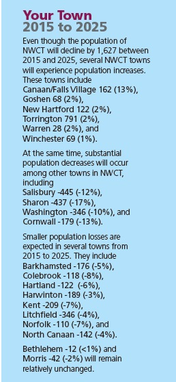Your Town 2015 to 2025 Even though the population of NWCT will decline by 1,627 between 2015 and 2025, several NWCT towns will experience population increases. These towns include Canaan/Falls Village 162 (13%), Goshen 68 (2%), New Hartford 122 (2%), Torrington 791 (2%), Warren 28 (2%), and Winchester 69 (1%). At the same time, substantial population decreases will occur among other towns in NWCT, including Salisbury -445 (-12%), Sharon -437 (-17%), Washington -346 (-10%), and Cornwall -179 (-13%). Smaller population losses are expected in several towns from 2015 to 2025. They include Barkhamsted -176 (-5%), Colebrook -118 (-8%), Hartland -122 (-6%), Harwinton -189 (-3%), Kent -209 (-7%), Litchfield -346 (-4%), Norfolk -110 (-7%), and North Canaan -142 (-4%). Bethlehem -12 (<1%) and Morris -42 (-2%) will remain relatively unchanged.